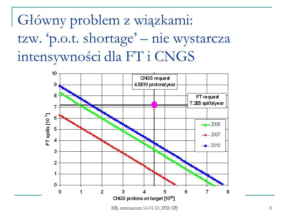 HB, seminarium 14.01.05, IFD/IPJ 8 Główny problem z wiązkami: tzw. p.o.t. shortage – nie wystarcza intensywności dla FT i CNGS
