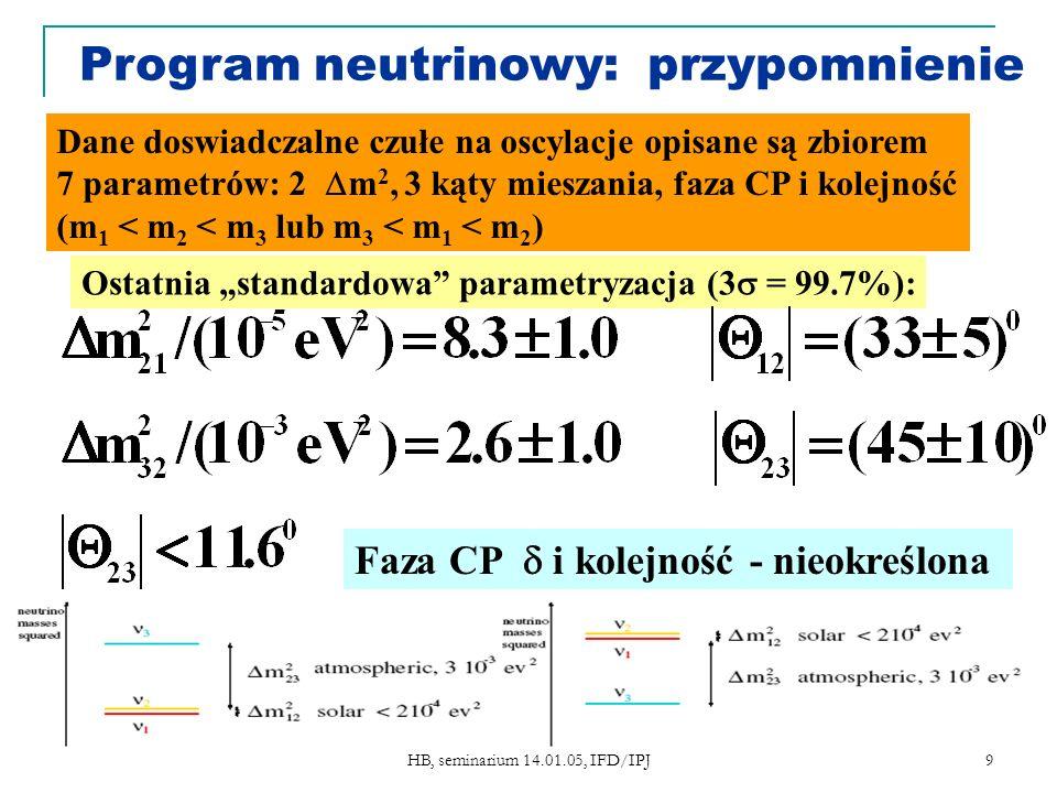 HB, seminarium 14.01.05, IFD/IPJ 9 Dane doswiadczalne czułe na oscylacje opisane są zbiorem 7 parametrów: 2 m 2, 3 kąty mieszania, faza CP i kolejność (m 1 < m 2 < m 3 lub m 3 < m 1 < m 2 ) Ostatnia standardowa parametryzacja (3 = 99.7%): Faza CP i kolejność - nieokreślona Program neutrinowy: przypomnienie
