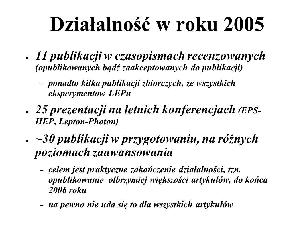 Działalność w roku 2005 11 publikacji w czasopismach recenzowanych (opublikowanych bądź zaakceptowanych do publikacji) – ponadto kilka publikacji zbiorczych, ze wszystkich eksperymentow LEPu 25 prezentacji na letnich konferencjach (EPS- HEP, Lepton-Photon) ~30 publikacji w przygotowaniu, na różnych poziomach zaawansowania – celem jest praktyczne zakończenie działalności, tzn.