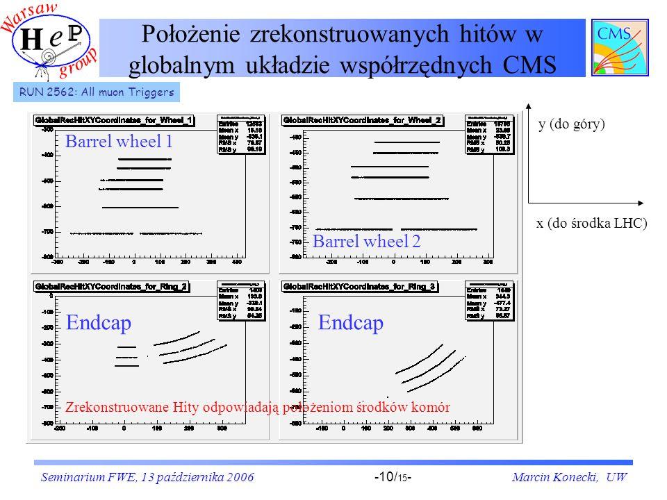 Seminarium FWE, 13 października 2006Marcin Konecki, UW-10/ 15 - Położenie zrekonstruowanych hitów w globalnym układzie współrzędnych CMS RUN 2562: All muon Triggers y (do góry) x (do środka LHC) Zrekonstruowane Hity odpowiadają położeniom środków komór Endcap Barrel wheel 1 Barrel wheel 2