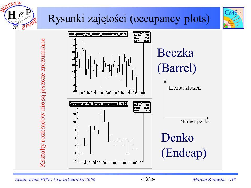 Seminarium FWE, 13 października 2006Marcin Konecki, UW-13/ 15 - Rysunki zajętości (occupancy plots) Beczka (Barrel) Denko (Endcap) Liczba zliczeń Numer paska Kształty rozkładów nie są jeszcze zrozumiane