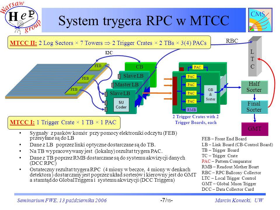 Seminarium FWE, 13 października 2006Marcin Konecki, UW-7/ 15 - System trygera RPC w MTCC PAC GB & Sorter PAC RMB CB FEB Slave LB SU Coder Master LB SU Coder 2 Trigger Crates with 2 Trigger Boards, each PAC GB & Sorter PAC RMB LTCLTC I2C Slave LB SU Coder Final Sorter Half Sorter GMT RBC Sygnały z pasków komór przy pomocy elektroniki odczytu (FEB) przesyłane są do LB Dane z LB poprzez linki optyczne dostarczane są do TB.