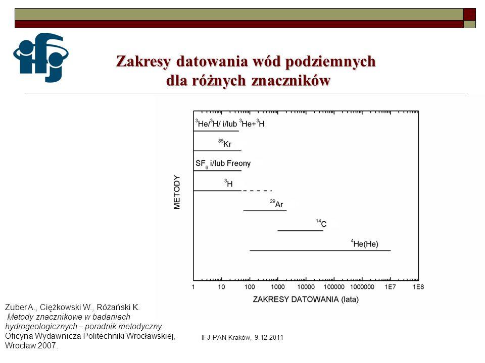 IFJ PAN Kraków, 9.12.2011 Zuber A., Ciężkowski W., Różański K. Metody znacznikowe w badaniach hydrogeologicznych – poradnik metodyczny. Oficyna Wydawn