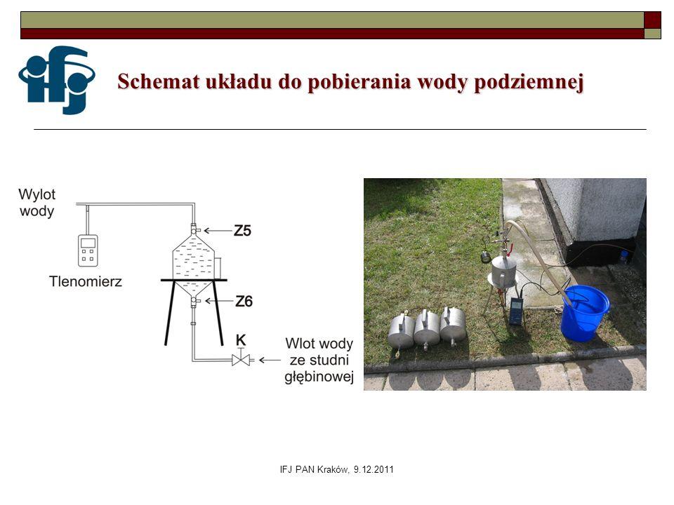 IFJ PAN Kraków, 9.12.2011 Schemat układu do pobierania wody podziemnej Schemat układu do pobierania wody podziemnej