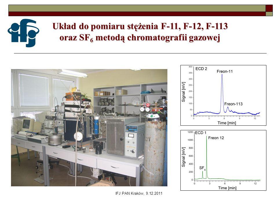 IFJ PAN Kraków, 9.12.2011 Układ do pomiaru stężenia F-11, F-12, F-113 oraz SF 6 metodą chromatografii gazowej