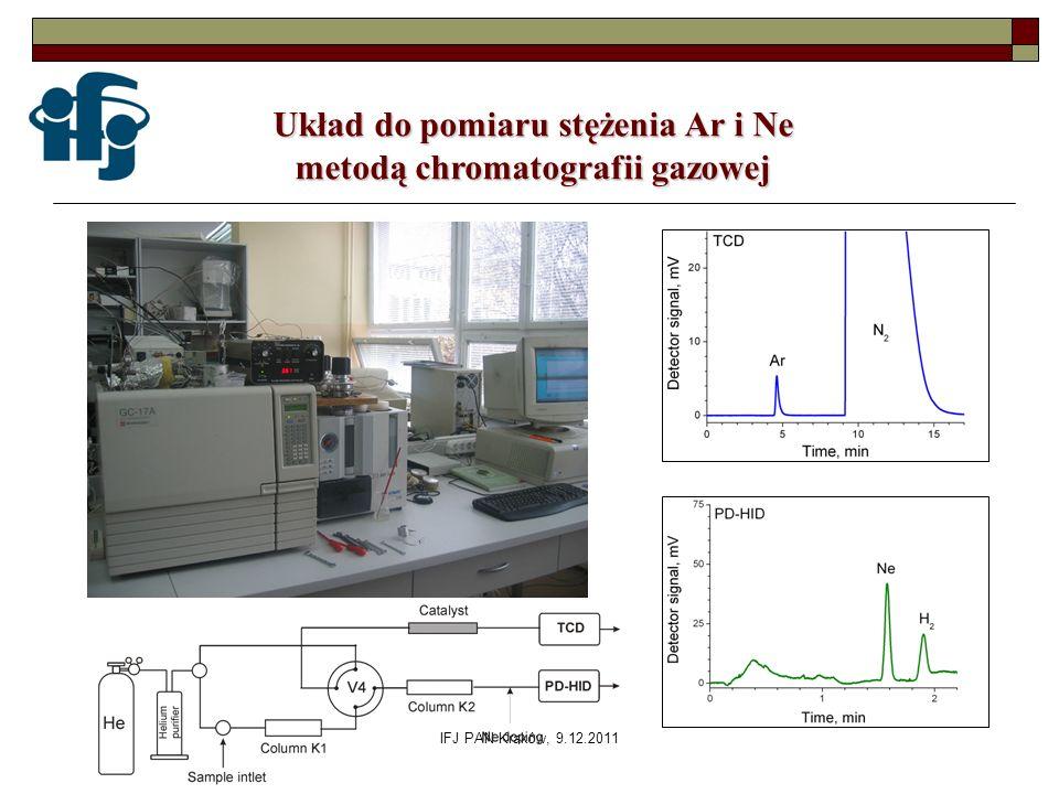 IFJ PAN Kraków, 9.12.2011 Układ do pomiaru stężenia Ar i Ne metodą chromatografii gazowej