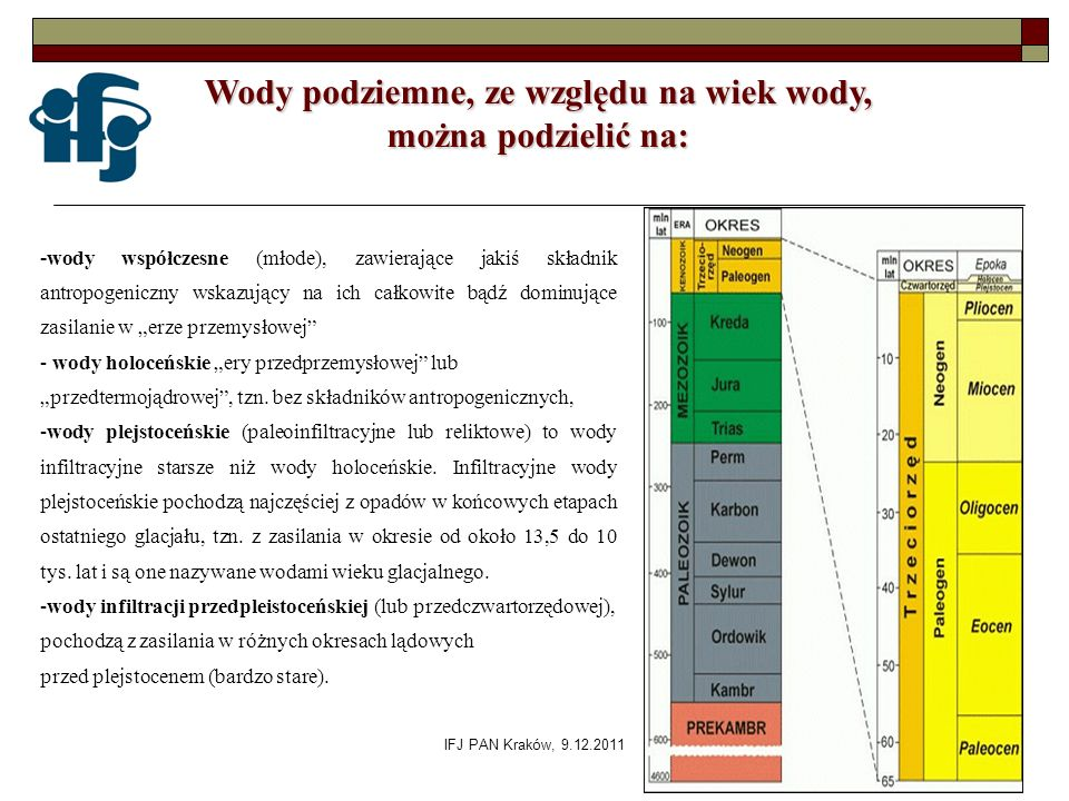 IFJ PAN Kraków, 9.12.2011 - wody współczesne (młode), zawierające jakiś składnik antropogeniczny wskazujący na ich całkowite bądź dominujące zasilanie