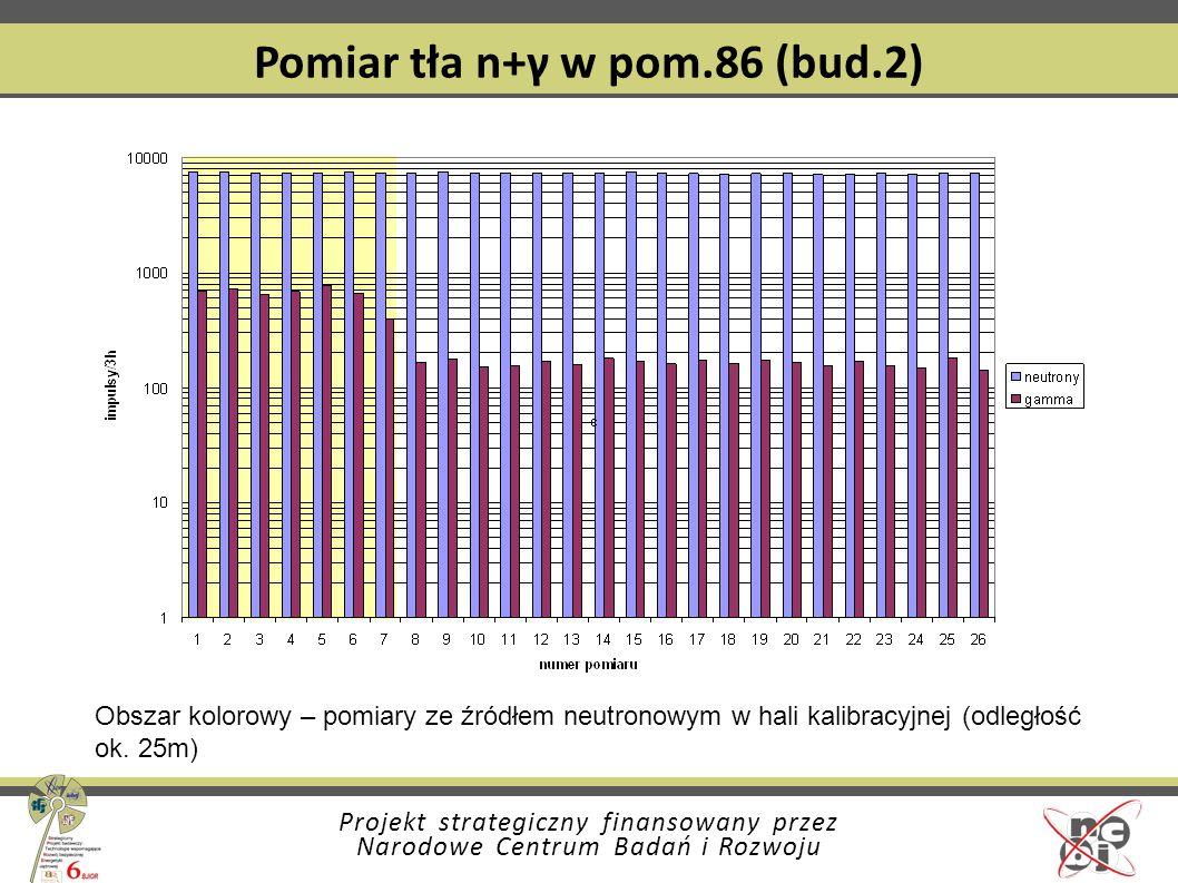 Projekt strategiczny finansowany przez Narodowe Centrum Badań i Rozwoju Pomiar tła n+γ w pom.86 (bud.2) Obszar kolorowy – pomiary ze źródłem neutronow