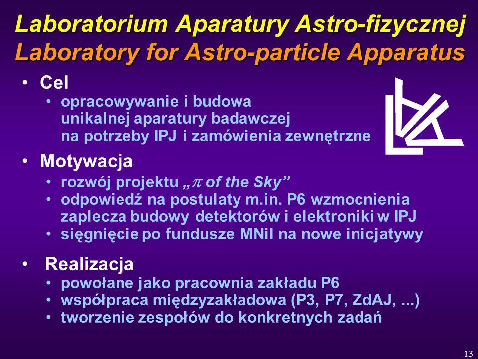 13 Laboratorium Aparatury Astro-fizycznej Laboratory for Astro-particle Apparatus Cel opracowywanie i budowa unikalnej aparatury badawczej na potrzeby IPJ i zamówienia zewnętrzne Motywacja rozwój projektu of the Sky odpowiedź na postulaty m.in.