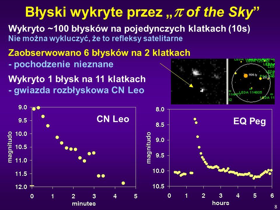8 Błyski wykryte przez of the Sky Wykryto ~100 błysków na pojedynczych klatkach (10s) Nie można wykluczyć, że to refleksy satelitarne Zaobserwowano 6 błysków na 2 klatkach - pochodzenie nieznane Wykryto 1 błysk na 11 klatkach - gwiazda rozbłyskowa CN Leo CN Leo EQ Peg
