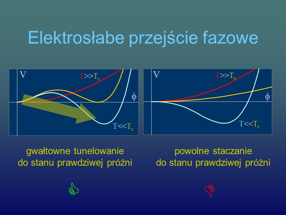 Elektrosłabe przejście fazowe T<<T c T>>T c V T>>T c T<<T c V gwałtowne tunelowanie do stanu prawdziwej próżni powolne staczanie do stanu prawdziwej p