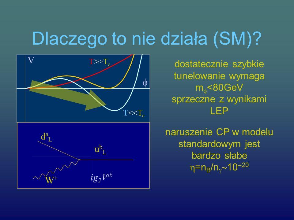 Dlaczego to nie działa (SM)? T>>T c T<<T c V dostatecznie szybkie tunelowanie wymaga m <80GeV sprzeczne z wynikami LEP daLdaL ubLubL W+W+ ig 2 V ab na