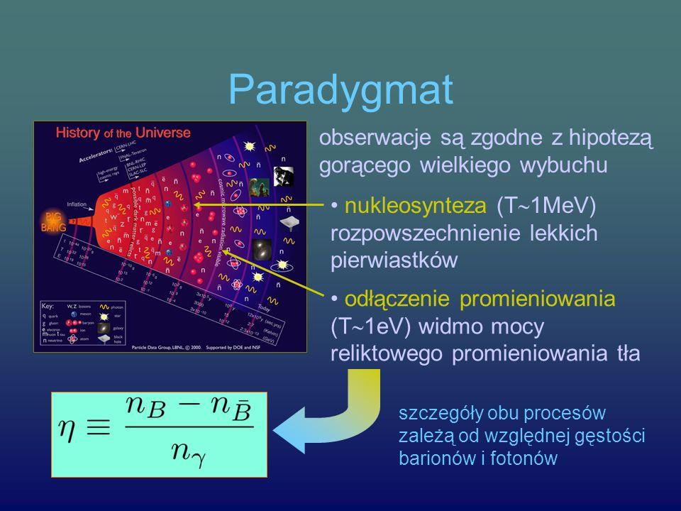 Paradygmat obserwacje są zgodne z hipotezą gorącego wielkiego wybuchu nukleosynteza (T 1MeV) rozpowszechnienie lekkich pierwiastków odłączenie promien