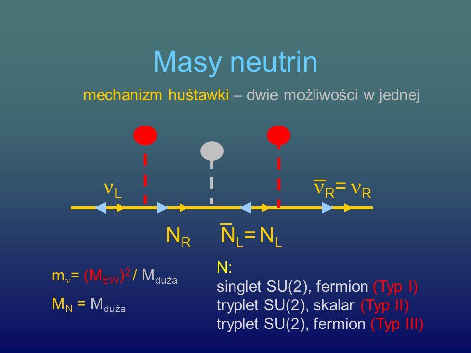 Masy neutrin mechanizm huśtawki – dwie możliwości w jednej L R = R NRNR NL= NLNL= NL m = (M EW ) 2 / M duża M N = M duża N: singlet SU(2), fermion (Ty