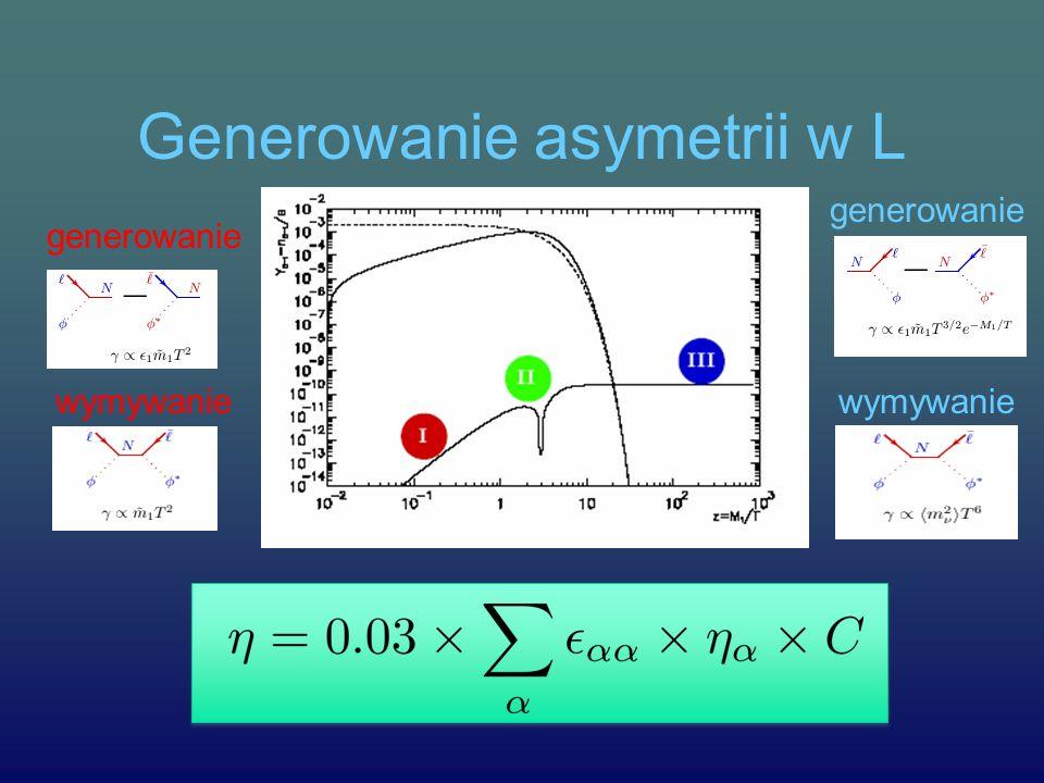 Generowanie asymetrii w L generowanie wymywanie generowanie wymywanie