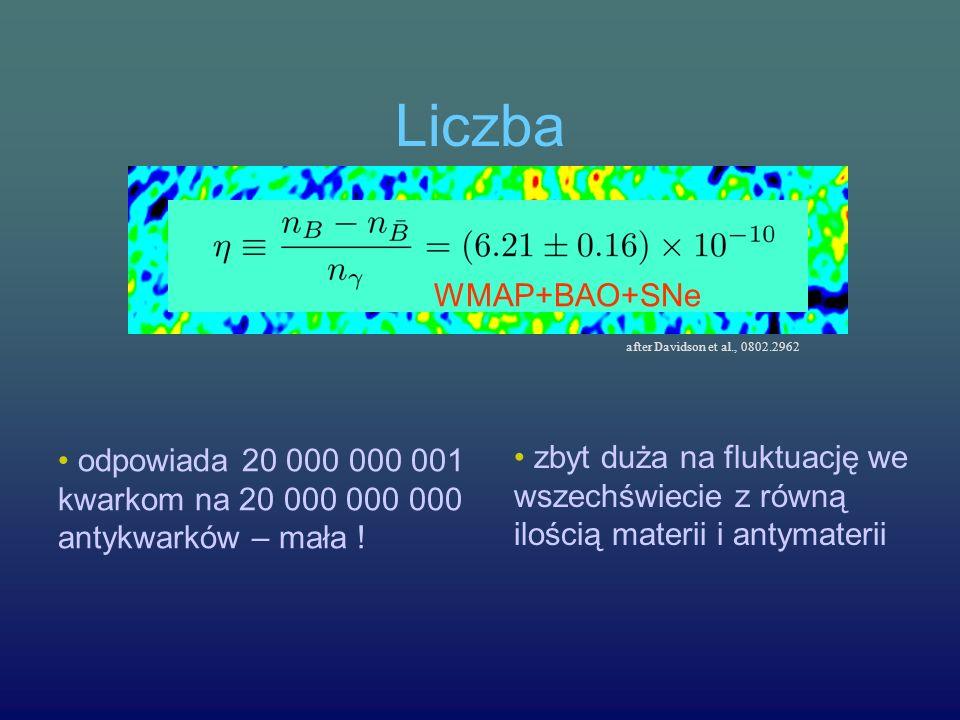 Liczba odpowiada 20 000 000 001 kwarkom na 20 000 000 000 antykwarków – mała ! zbyt duża na fluktuację we wszechświecie z równą ilością materii i anty