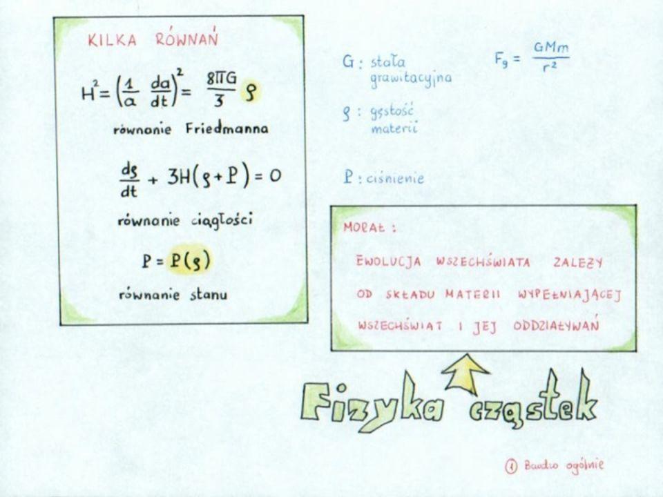 SM vs asymetria barionowa Rozszerzenie SM pozwalające na generowanie asymetrii barionowej musi uwzględniać następujące składniki: 1.