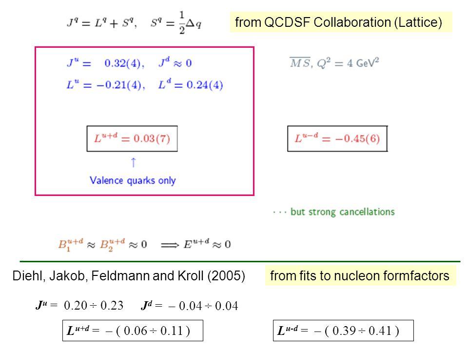 from QCDSF Collaboration (Lattice) from fits to nucleon formfactors Diehl, Jakob, Feldmann and Kroll (2005) J u = 0.20 ÷ 0.23 J d = – 0.04 ÷ 0.04 L u+
