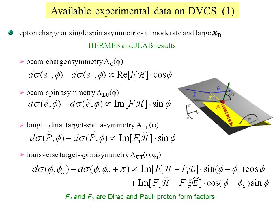 Available experimental data on DVCS (1) lepton charge or single spin asymmetries at moderate and large x B HERMES and JLAB results beam-charge asymmetry A C (φ) beam-spin asymmetry A LU (φ) longitudinal target-spin asymmetry A UL (φ) transverse target-spin asymmetry A UT (φ,φ s ) F 1 and F 2 are Dirac and Pauli proton form factors