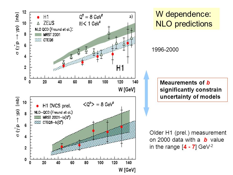 W dependence: NLO predictions Meaurements of b significantly constrain uncertainty of models Older H1 (prel.) measurement on 2000 data with a b value in the range [4 - 7] GeV -2 1996-2000