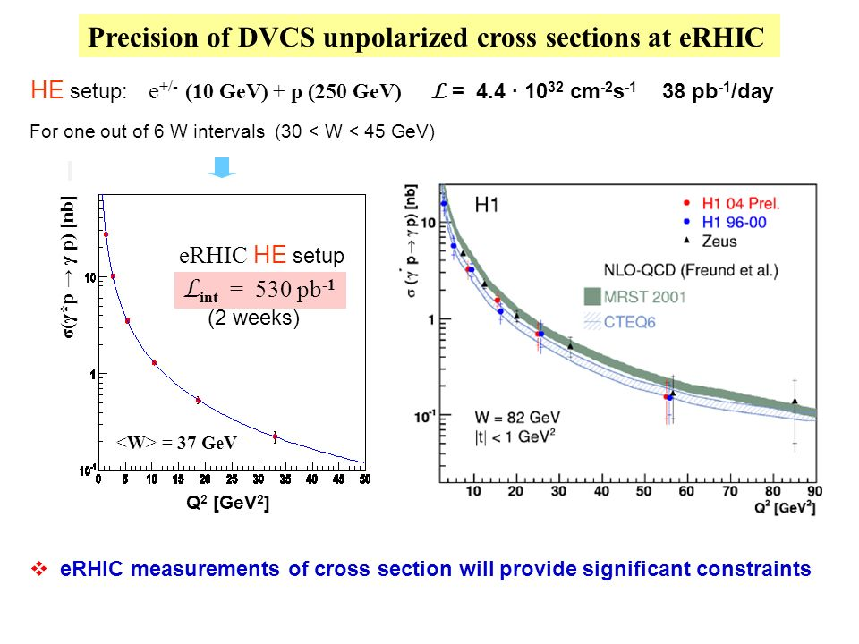 Precision of DVCS unpolarized cross sections at eRHIC eRHIC measurements of cross section will provide significant constraints For one out of 6 W intervals (30 < W < 45 GeV) L int = 530 pb -1 (2 weeks) Q 2 [GeV 2 ] eRHIC HE setup = 37 GeV σ(γ*p γ p) [nb] HE setup: e +/- (10 GeV) + p (250 GeV) L = 4.4 · 10 32 cm -2 s -1 38 pb -1 /day