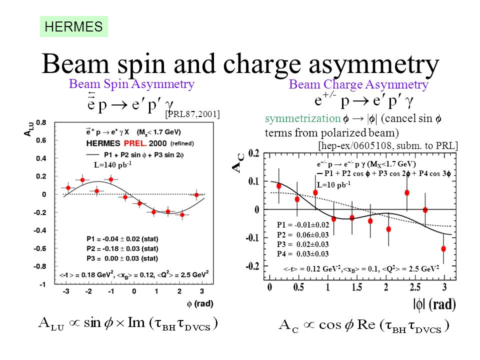 Beam spin and charge asymmetry Beam Spin Asymmetry [PRL87,2001] L=140 pb -1 Beam Charge Asymmetry symmetrization | (cancel sin terms from polarized beam) L=10 pb -1 [hep-ex/0605108, subm.