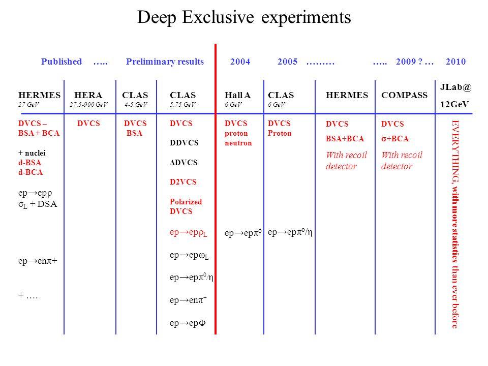 CLAS 6 GeV DVCS Proton epepπ o /η Hall A 6 GeV DVCS proton neutron epepπ o CLAS 5.75 GeV DVCS DDVCS ΔDVCS D2VCS Polarized DVCS epepρ L epepω L epepπ 0 / η epenπ + epepΦ HERMES 27 GeV DVCS – BSA + BCA + nuclei d-BSA d-BCA epepρ σ L + DSA epenπ+ + ….