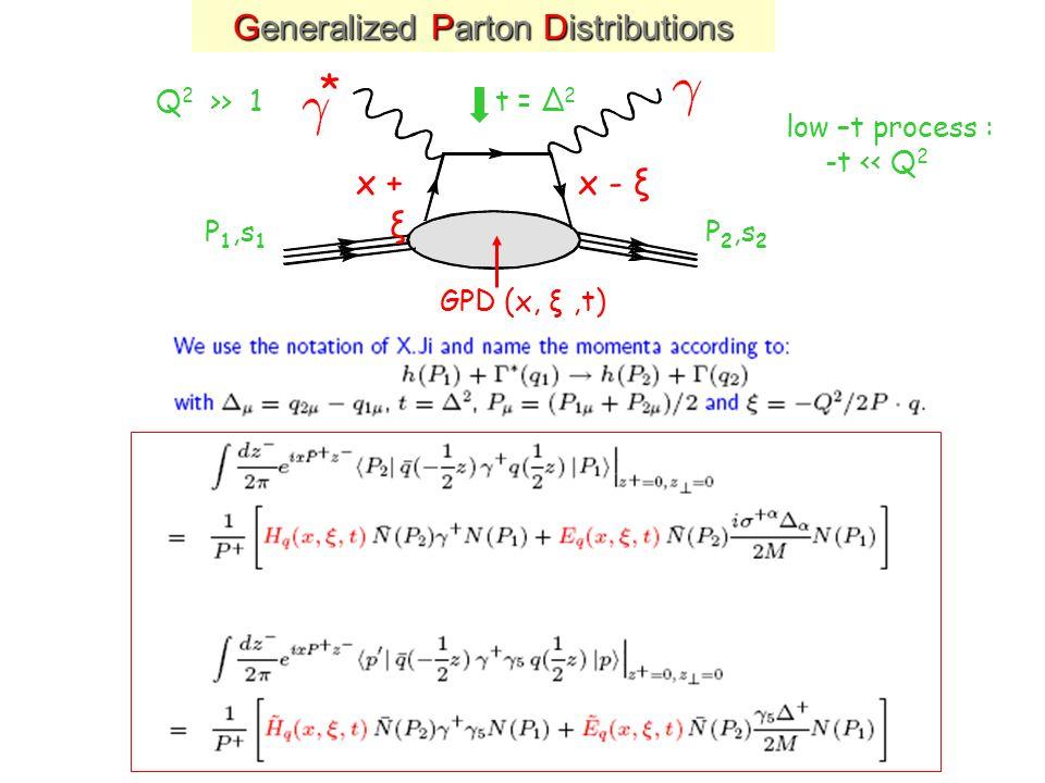 Generalized Parton Distributions x + ξ x - ξ P 1,s 1 P 2,s 2 * Q 2 >> 1t = Δ 2 low –t process : -t << Q 2 GPD (x, ξ,t)