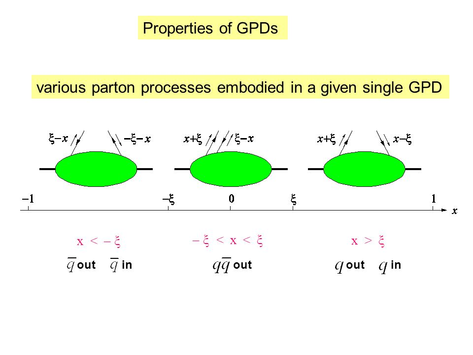 for p = p recover usual parton densities decouples for p = p Diracaxial pseudoscalar Pauli needs orbital angular momentum between partons Jis sum rule total angular momentum carried by quark flavour q (helicity and orbital part)