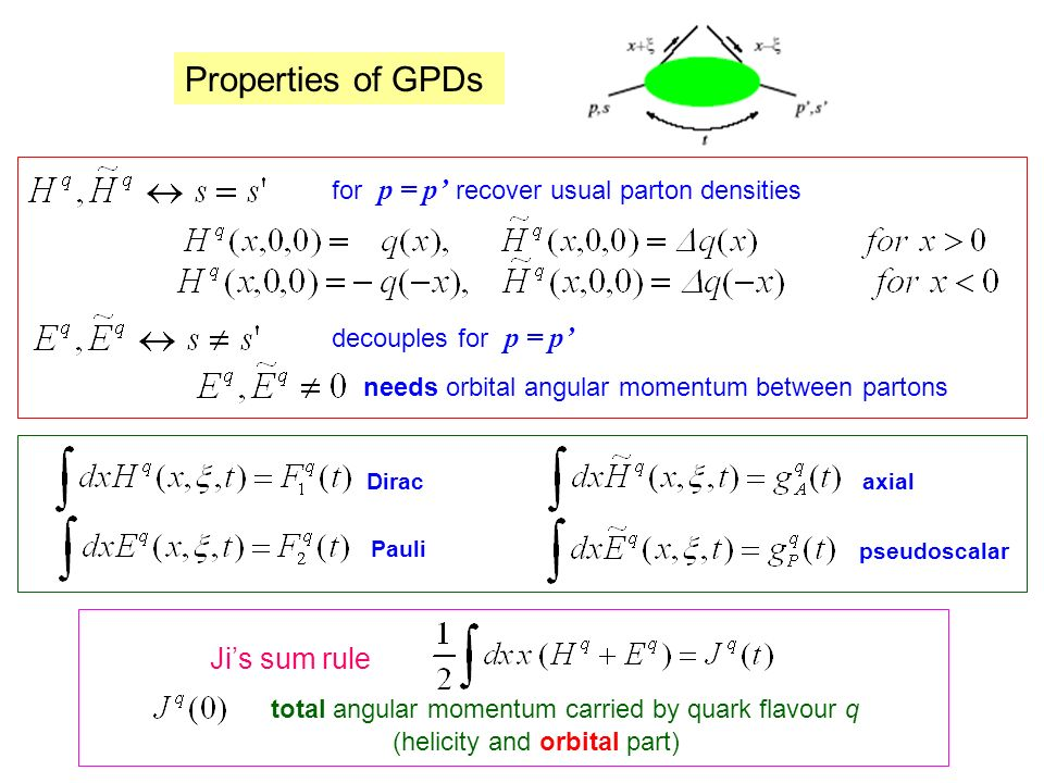 Observables and their relationship to GPDs Shorthand notation: