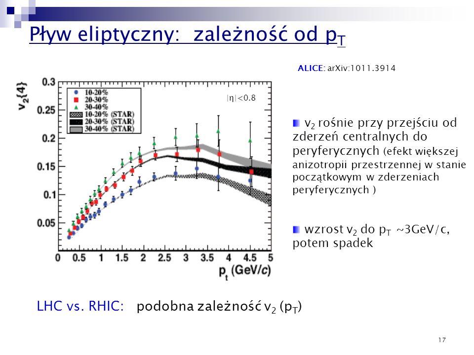 17 Pływ eliptyczny: zależność od p T ALICE: arXiv:1011.3914 |η|<0.8 v 2 rośnie przy przejściu od zderzeń centralnych do peryferycznych (efekt większej