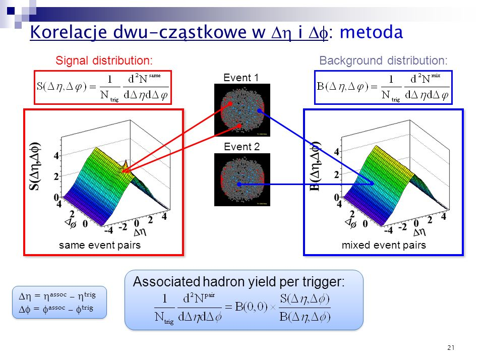 21 Korelacje dwu-cząstkowe w i : metoda Event 1 Background distribution:Signal distribution: Event 2 same event pairsmixed event pairs Associated hadron yield per trigger: = assoc – trig