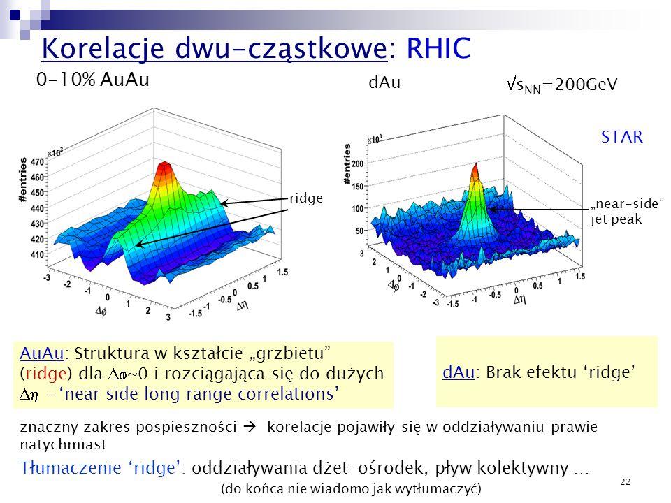 22 Korelacje dwu-cząstkowe: RHIC dAu STAR AuAu: Struktura w kształcie grzbietu (ridge) dla ~0 i rozciągająca się do dużych – near side long range corr