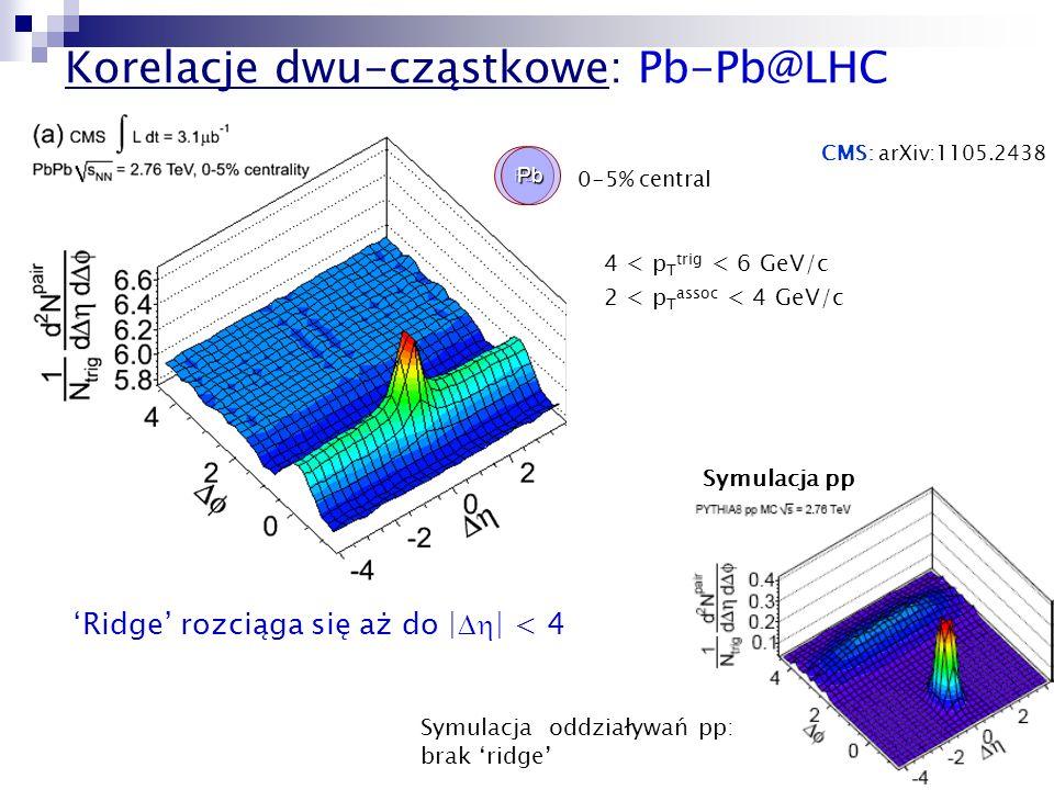 23 PbPb 0-5% central CMS: arXiv:1105.2438 Korelacje dwu-cząstkowe: Pb-Pb@LHC Symulacja pp Ridge rozciąga się aż do | | < 4 4 < p T trig < 6 GeV/c 2 <
