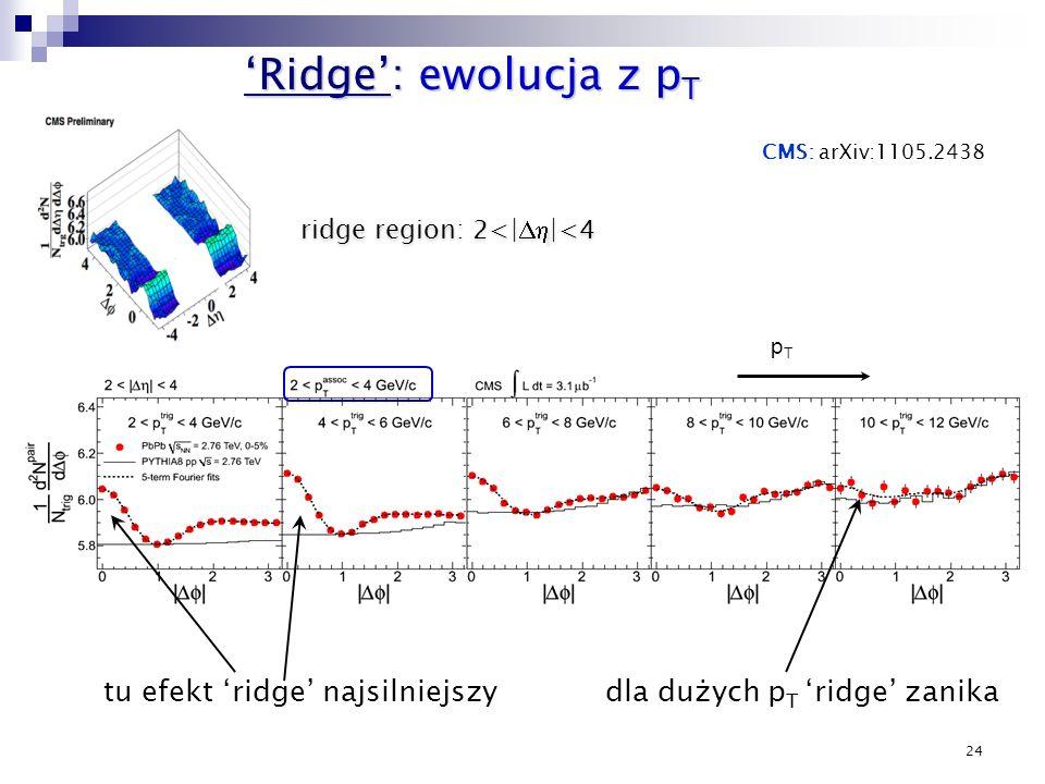 24 Ridge: ewolucja z p T Ridge: ewolucja z p T tu efekt ridge najsilniejszy pTpT ridge region: 2<| |<4 CMS: arXiv:1105.2438 dla dużych p T ridge zanik
