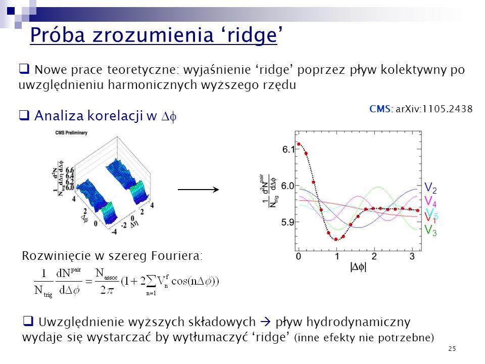 25 Próba zrozumienia ridge V3V3 V1V1 V2V2 V4V4 V5V5 2<| |<4 Rozwinięcie w szereg Fouriera: Uwzględnienie wyższych składowych pływ hydrodynamiczny wyda