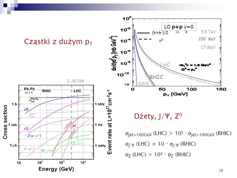 28 Cząstki z dużym p T Dżety, J/Ψ, Z 0 2.76 TeV jet>100GeV (LHC) > 10 5 jet>100GeV (RHIC) J/Ψ (LHC) 10 J/Ψ (RHIC) Z (LHC) > 10 3 Z (RHIC)