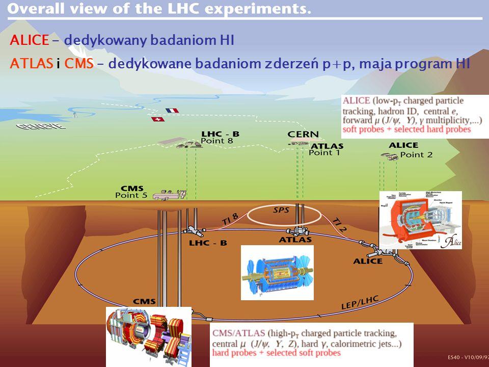 3 ALICE - dedykowany badaniom HI ATLAS i CMS – dedykowane badaniom zderzeń p+p, maja program HI