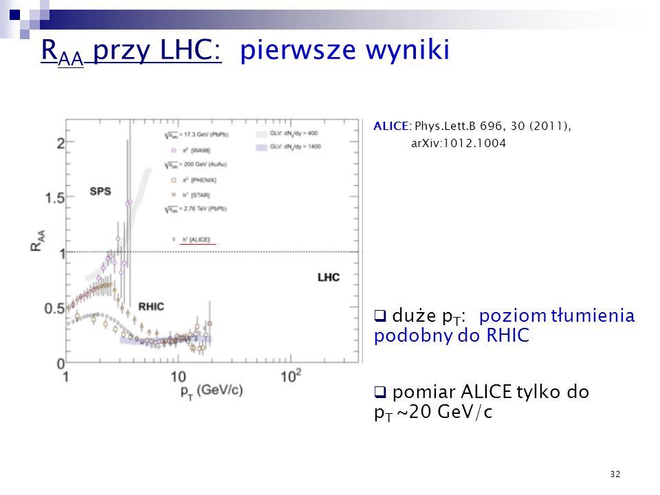 32 R AA przy LHC: pierwsze wyniki ALICE: Phys.Lett.B 696, 30 (2011), arXiv:1012.1004 duże p T : poziom tłumienia podobny do RHIC pomiar ALICE tylko do
