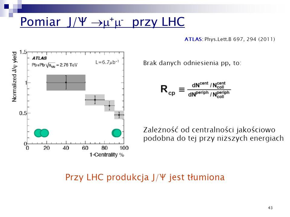 43 Pomiar J/Ψ + - przy LHC ATLAS: Phys.Lett.B 697, 294 (2011) L=6.7 b -1 Brak danych odniesienia pp, to: Zależność od centralności jakościowo podobna