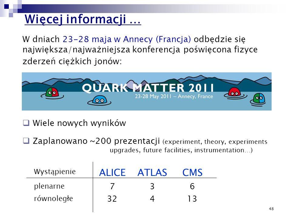 48 Zaplanowano ~200 prezentacji (experiment, theory, experiments upgrades, future facilities, instrumentation…) Wystąpienie ALICEATLASCMS plenarne 736
