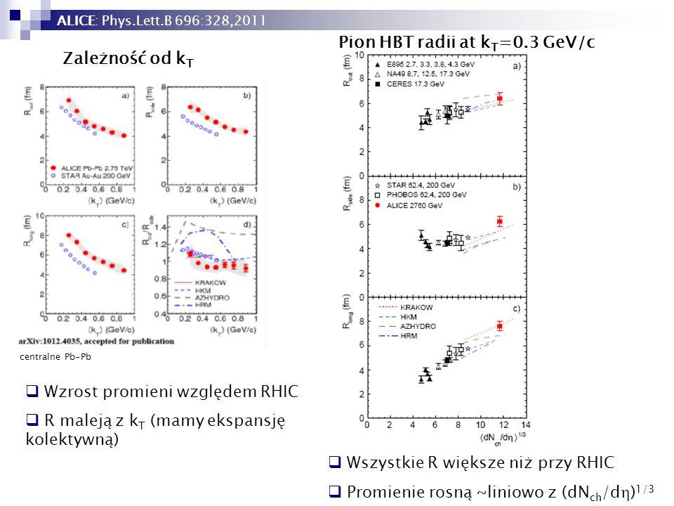 54 centralne Pb-Pb Wszystkie R większe niż przy RHIC Promienie rosną ~liniowo z (dN ch /d ) 1/3 Zależność od k T Wzrost promieni względem RHIC R malej