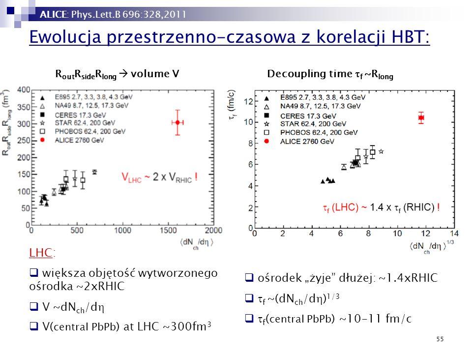 55 Ewolucja przestrzenno-czasowa z korelacji HBT: LHC: większa objętość wytworzonego ośrodka ~2xRHIC V ~dN ch /d V( central PbPb ) at LHC ~300fm 3 ośr