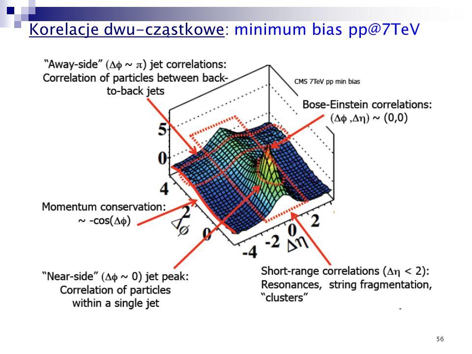 56 Korelacje dwu-cząstkowe: minimum bias pp@7TeV