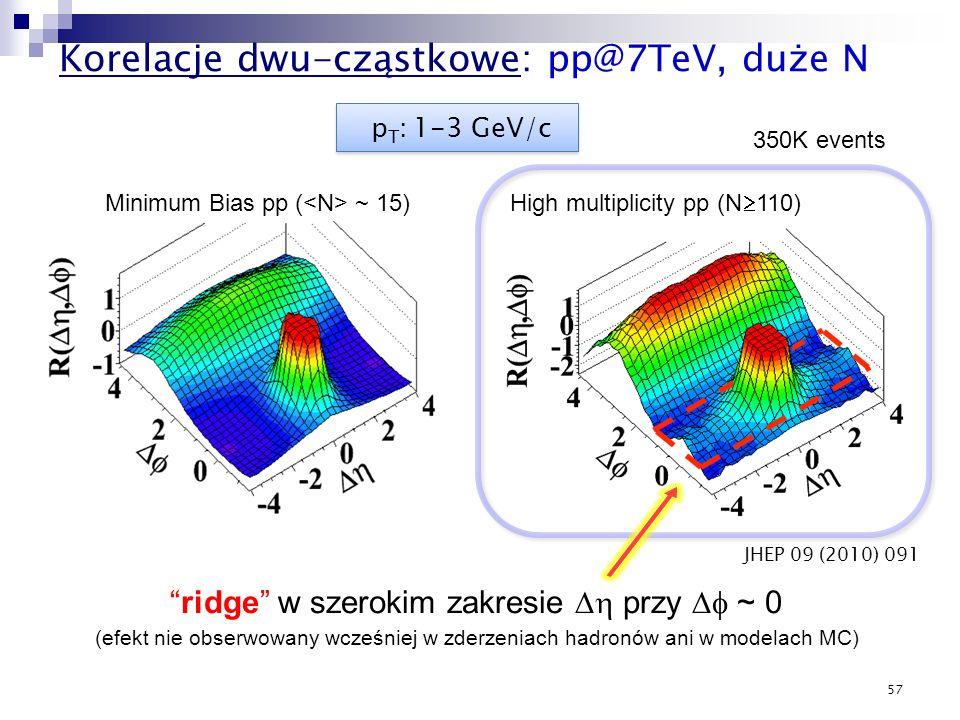 57 High multiplicity pp (N 110) ridge w szerokim zakresie przy ~ 0 (efekt nie obserwowany wcześniej w zderzeniach hadronów ani w modelach MC) p T : 1-