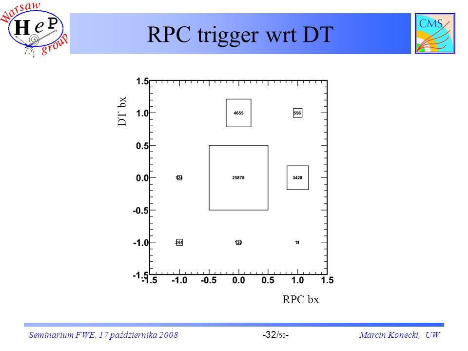 Seminarium FWE, 17 października 2008Marcin Konecki, UW-32/ 50 - RPC trigger wrt DT RPC bx DT bx