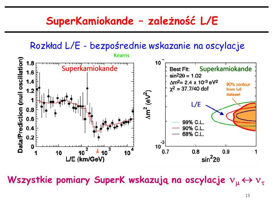 13 SuperKamiokande – zależność L/E Rozkład L/E - bezpośrednie wskazanie na oscylacje Wszystkie pomiary SuperK wskazują na oscylacje