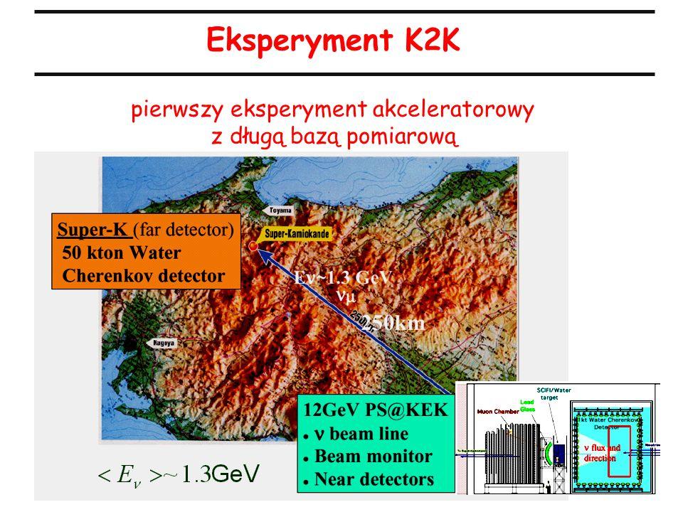 15 Eksperyment K2K pierwszy eksperyment akceleratorowy z długą bazą pomiarową