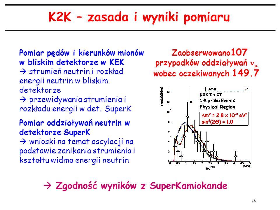 16 K2K – zasada i wyniki pomiaru Pomiar pędów i kierunków mionów w bliskim detektorze w KEK strumień neutrin i rozkład energii neutrin w bliskim detek