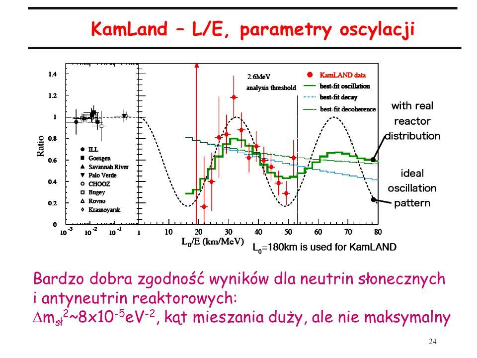 24 KamLand – L/E, parametry oscylacji Bardzo dobra zgodność wyników dla neutrin słonecznych i antyneutrin reaktorowych: m sł 2 ~8x10 -5 eV -2, kąt mie